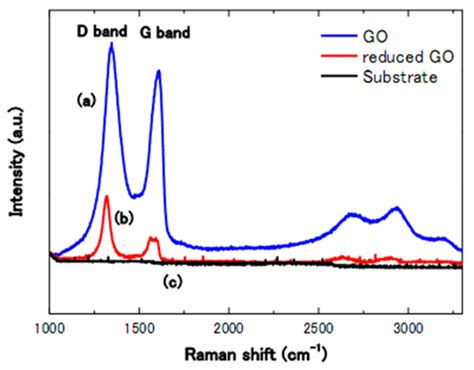 Raman spectroscopy thesis